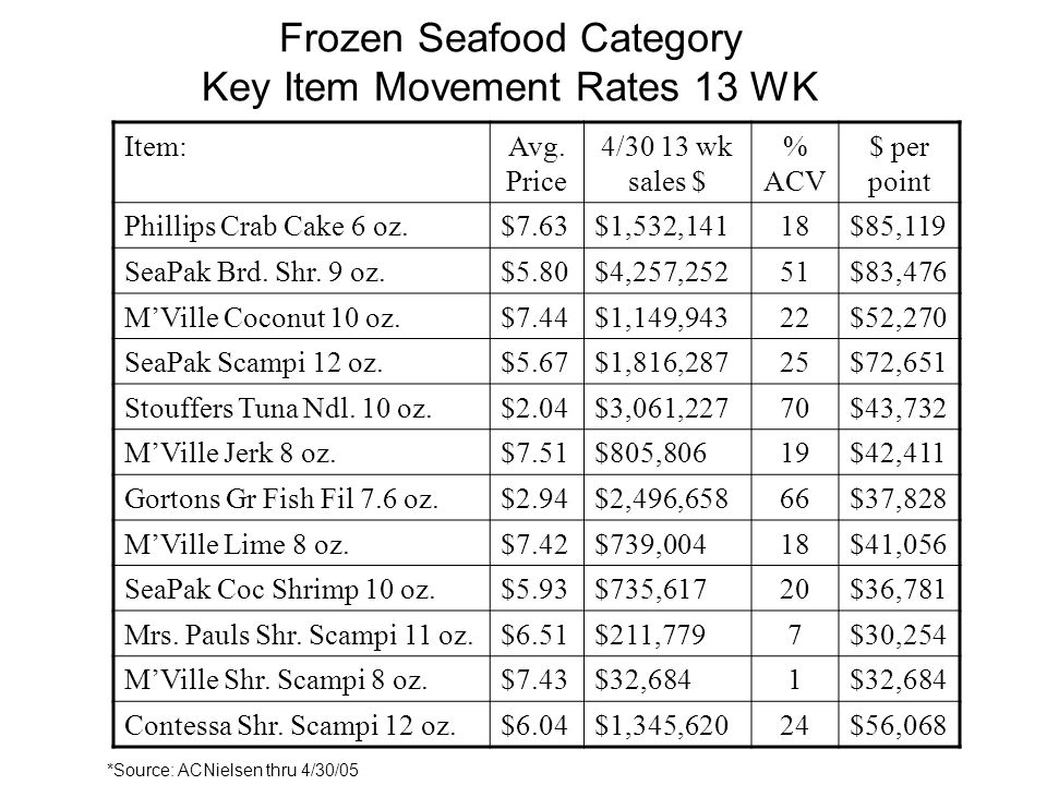 Frozen Seafood Category Key Item Movement Rates 13 WK Item:Avg.