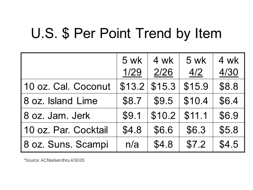 U.S. $ Per Point Trend by Item 5 wk 1/29 4 wk 2/26 5 wk 4/2 4 wk 4/30 10 oz.