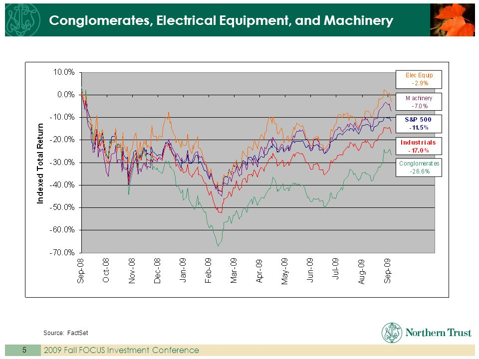 Fall FOCUS Investment Conference Conglomerates, Electrical Equipment, and Machinery Source: FactSet