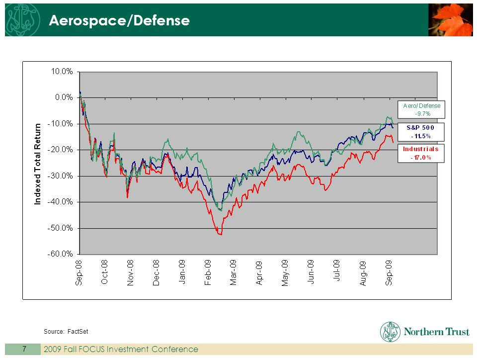 Fall FOCUS Investment Conference Aerospace/Defense Source: FactSet