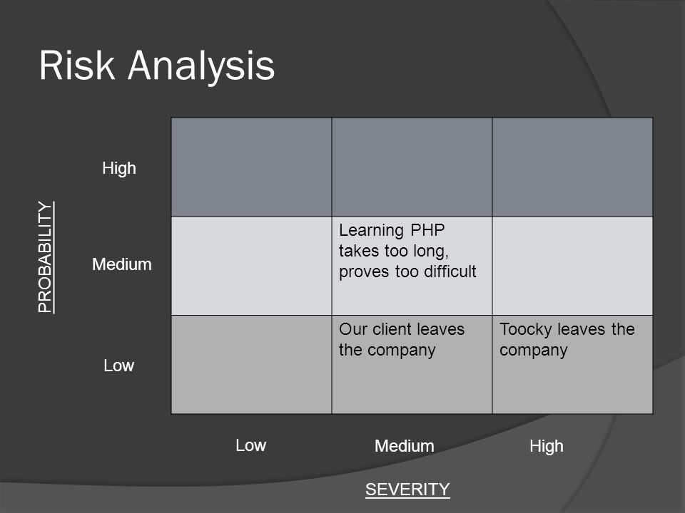 Risk Analysis Learning PHP takes too long, proves too difficult Our client leaves the company Toocky leaves the company Low Medium High SEVERITY PROBABILITY
