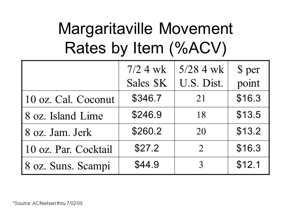 Margaritaville Movement Rates by Item (%ACV) 7/2 4 wk Sales $K 5/28 4 wk U.S.