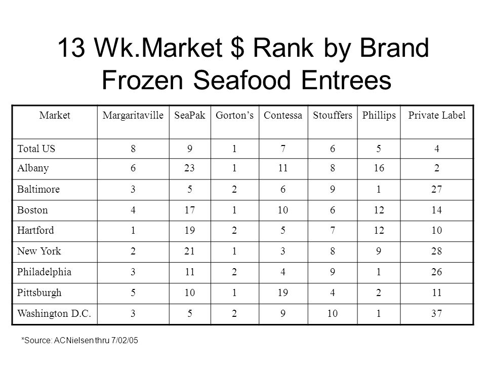 13 Wk.Market $ Rank by Brand Frozen Seafood Entrees MarketMargaritavilleSeaPakGortonsContessaStouffersPhillipsPrivate Label Total US8917654 Albany6231118162 Baltimore35269127 Boston41711061214 Hartford1192571210 New York221138928 Philadelphia311249126 Pittsburgh5101194211 Washington D.C.352910137 *Source: ACNielsen thru 7/02/05