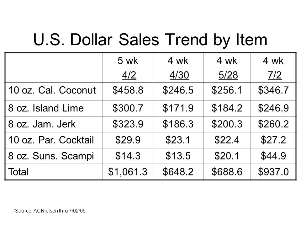 U.S. Dollar Sales Trend by Item 5 wk 4/2 4 wk 4/30 4 wk 5/28 4 wk 7/2 10 oz.