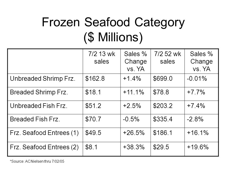 Frozen Seafood Category ($ Millions) 7/2 13 wk sales Sales % Change vs.
