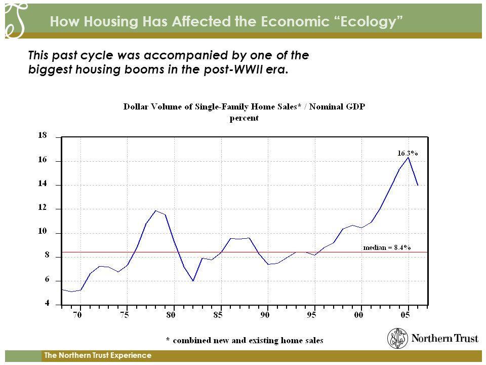 The Northern Trust Experience How Housing Has Affected the Economic Ecology This past cycle was accompanied by one of the biggest housing booms in the post-WWII era.