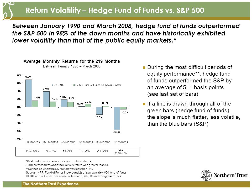 The Northern Trust Experience Return Volatility – Hedge Fund of Funds vs.