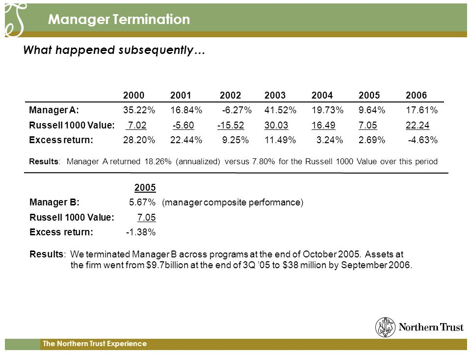The Northern Trust Experience Manager Termination What happened subsequently … 20002001 20022003200420052006 Manager A:35.22%16.84% -6.27%41.52%19.73%9.64%17.61% Russell 1000 Value: 7.02 -5.60-15.5230.0316.497.0522.24 Excess return:28.20%22.44% 9.25%11.49% 3.24%2.69% -4.63% Results: Manager A returned 18.26% (annualized) versus 7.80% for the Russell 1000 Value over this period 2005 Manager B: 5.67% (manager composite performance) Russell 1000 Value: 7.05 Excess return:-1.38% Results: We terminated Manager B across programs at the end of October 2005.
