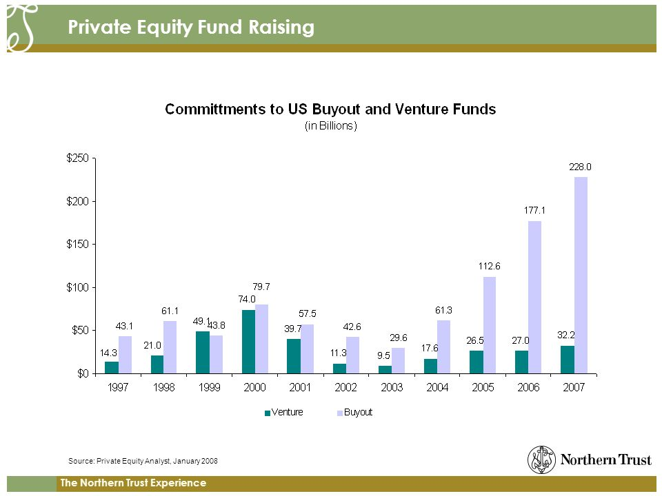 The Northern Trust Experience Private Equity Fund Raising Source: Private Equity Analyst, January 2008
