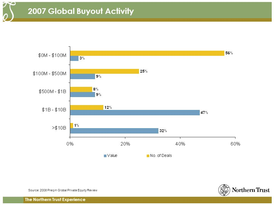 The Northern Trust Experience 2007 Global Buyout Activity Source: 2008 Preqin Global Private Equity Review