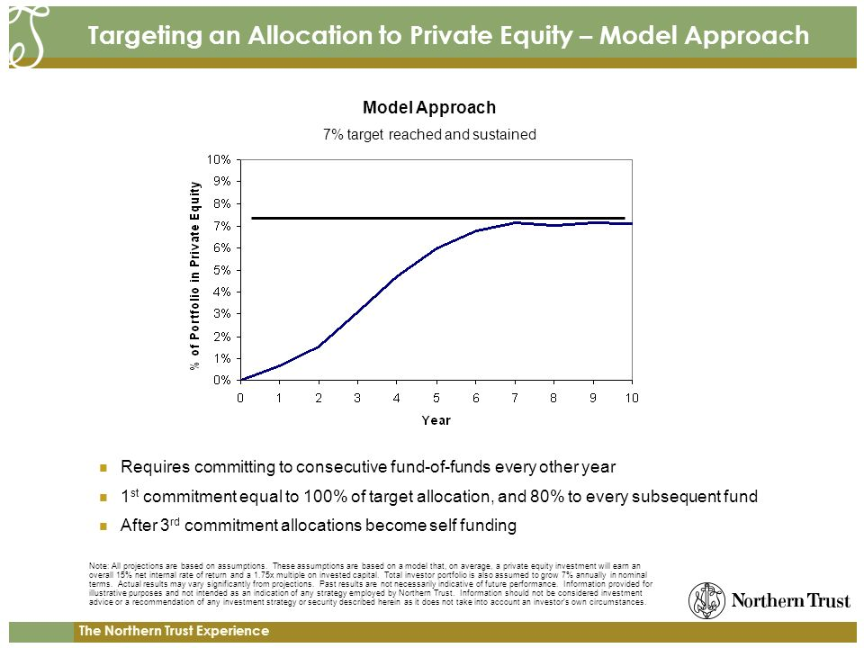 The Northern Trust Experience Targeting an Allocation to Private Equity – Model Approach Requires committing to consecutive fund-of-funds every other year 1 st commitment equal to 100% of target allocation, and 80% to every subsequent fund After 3 rd commitment allocations become self funding 7% target reached and sustained Model Approach Note: All projections are based on assumptions.