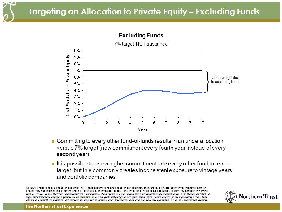 The Northern Trust Experience Targeting an Allocation to Private Equity – Excluding Funds Committing to every other fund-of-funds results in an underallocation versus 7% target (new commitment every fourth year instead of every second year) It is possible to use a higher commitment rate every other fund to reach target, but this commonly creates inconsistent exposure to vintage years and portfolio companies 7% target NOT sustained Excluding Funds Underweight due to excluding funds Note: All projections are based on assumptions.