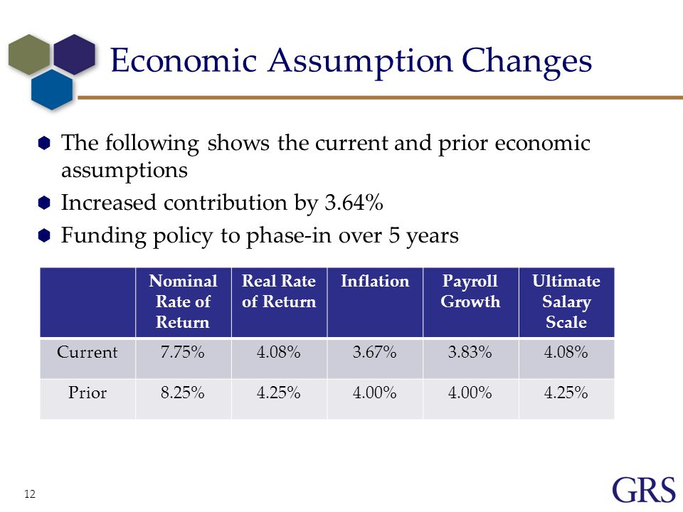 12 Economic Assumption Changes The following shows the current and prior economic assumptions Increased contribution by 3.64% Funding policy to phase-in over 5 years Nominal Rate of Return Real Rate of Return InflationPayroll Growth Ultimate Salary Scale Current7.75%4.08%3.67%3.83%4.08% Prior8.25%4.25%4.00% 4.25%