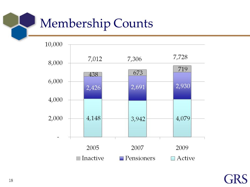 Membership Counts 18 7,012
