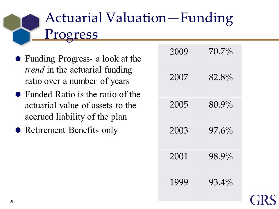 20 Actuarial ValuationFunding Progress Funding Progress- a look at the trend in the actuarial funding ratio over a number of years Funded Ratio is the ratio of the actuarial value of assets to the accrued liability of the plan Retirement Benefits only % % % % % %