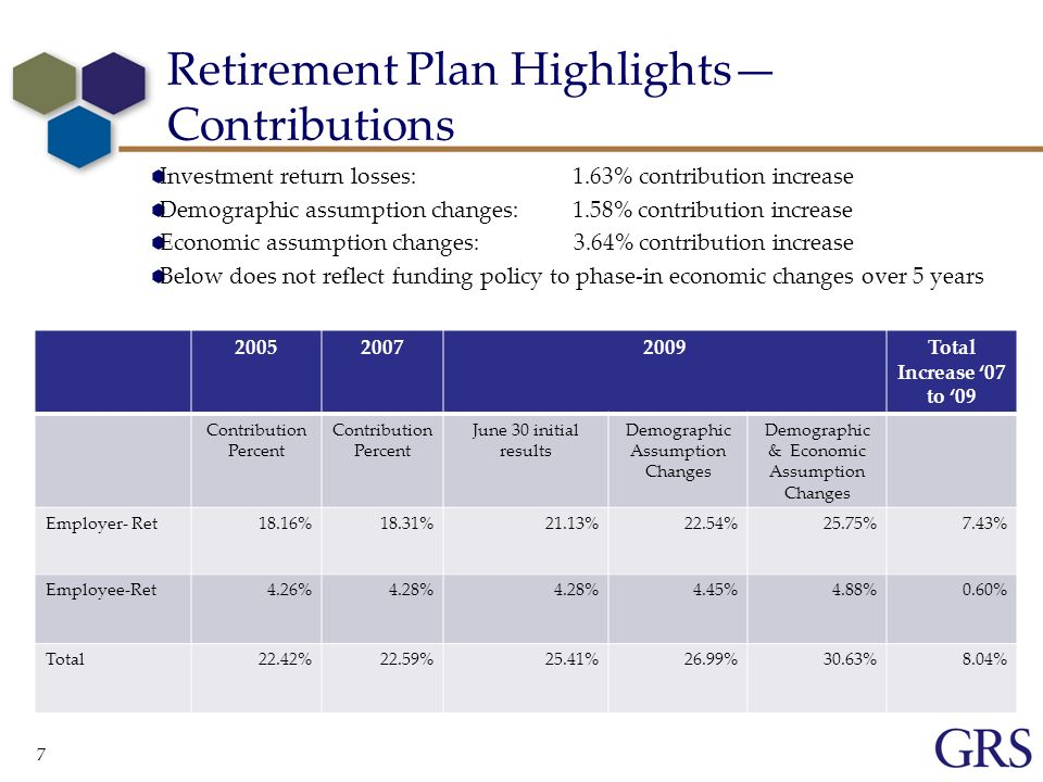 7 Retirement Plan Highlights Contributions Total Increase 07 to 09 Contribution Percent Contribution Percent June 30 initial results Demographic Assumption Changes Demographic & Economic Assumption Changes Employer- Ret18.16%18.31%21.13%22.54%25.75%7.43% Employee-Ret4.26%4.28% 4.45%4.88%0.60% Total22.42%22.59%25.41%26.99%30.63%8.04% Investment return losses: 1.63% contribution increase Demographic assumption changes: 1.58% contribution increase Economic assumption changes: 3.64% contribution increase Below does not reflect funding policy to phase-in economic changes over 5 years