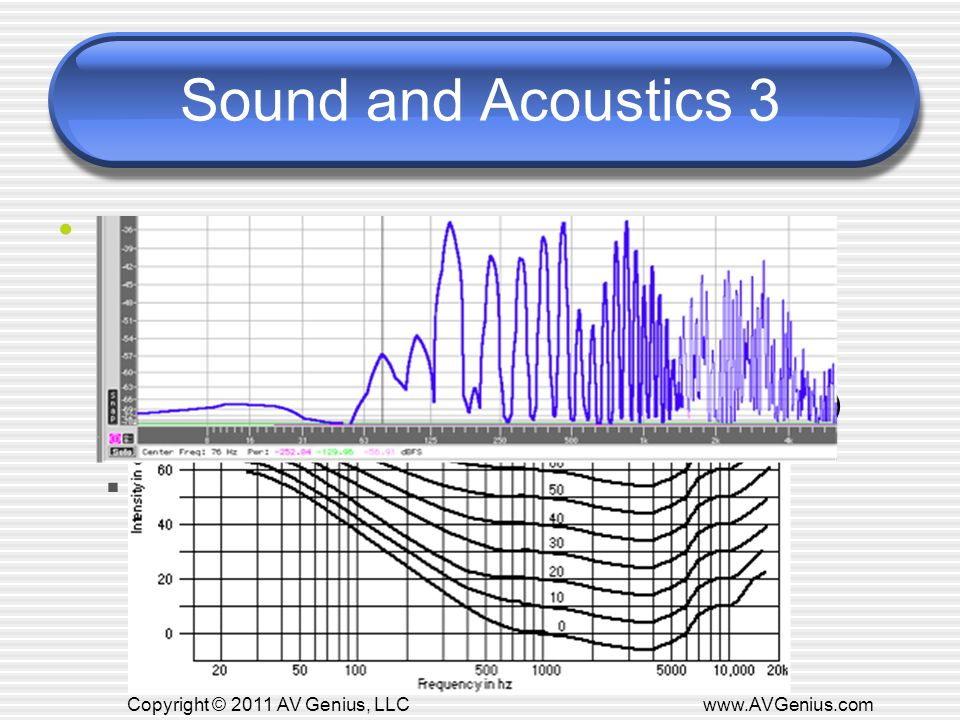 Sound and Acoustics 3 How We Hear Fletcher Munson Curve Intelligibility Fundamental Freq.