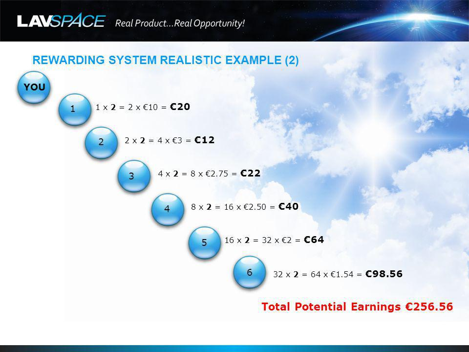 REWARDING SYSTEM REALISTIC EXAMPLE (2) YOU 1 x 2 = 2 x 10 =20 2 x 2 = 4 x 3 =12 4 x 2 = 8 x 2.75 =22 8 x 2 = 16 x 2.50 =40 16 x 2 = 32 x 2 =64 32 x 2 = 64 x 1.54 =98.56 Total Potential Earnings 256.56 1 2 3 4 5 6