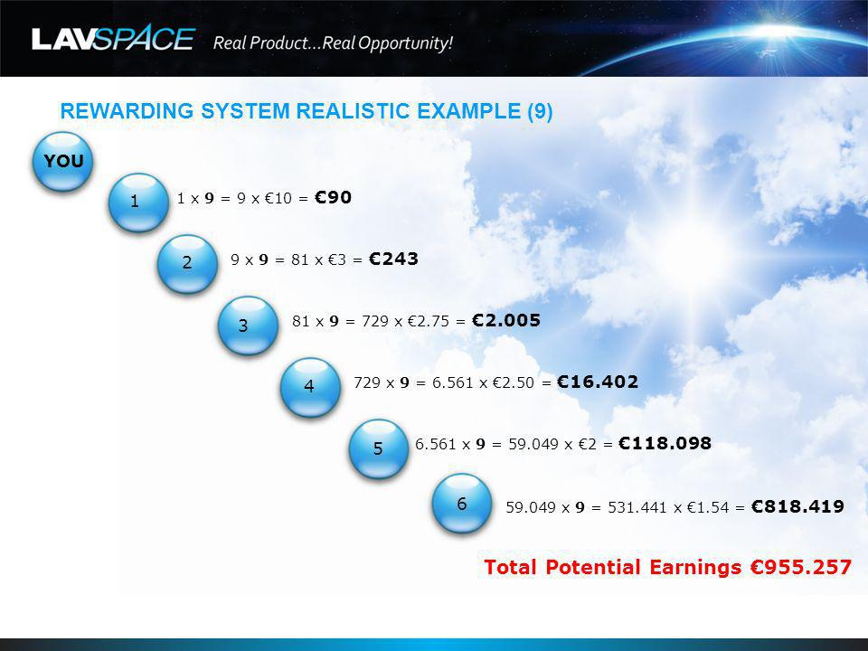 REWARDING SYSTEM REALISTIC EXAMPLE (9) YOU 1 x 9 = 9 x 10 =90 9 x 9 = 81 x 3 =243 81 x 9 = 729 x 2.75 =2.005 729 x 9 = 6.561 x 2.50 =16.402 6.561 x 9 = 59.049 x 2 =118.098 59.049 x 9 = 531.441 x 1.54 =818.419 Total Potential Earnings 955.257 1 2 3 4 5 6