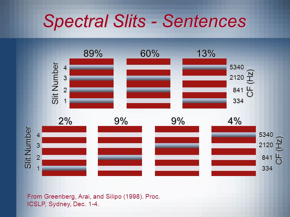 Spectral Slits - Sentences From Greenberg, Arai, and Silipo (1998).