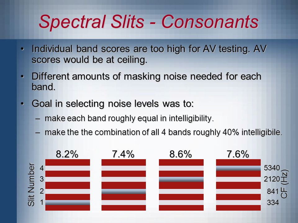 Spectral Slits - Consonants 8.2%7.4%8.6%7.6% Slit Number CF (Hz) Individual band scores are too high for AV testing.