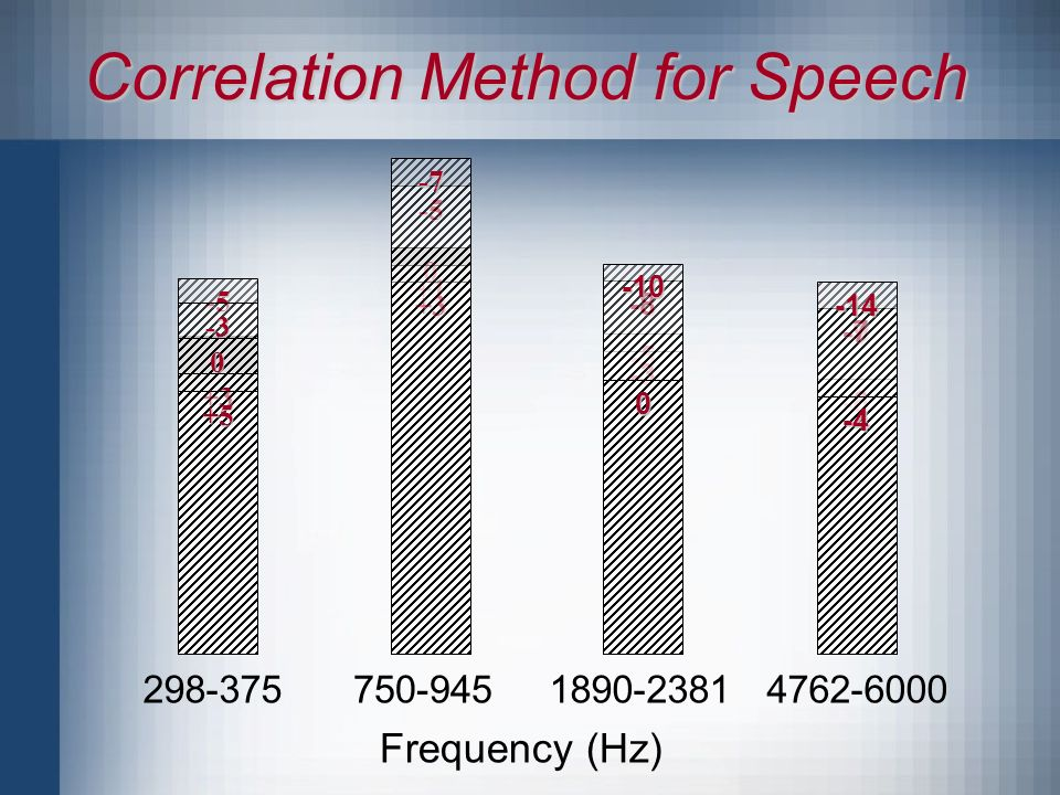 Correlation Method for Speech Frequency (Hz)