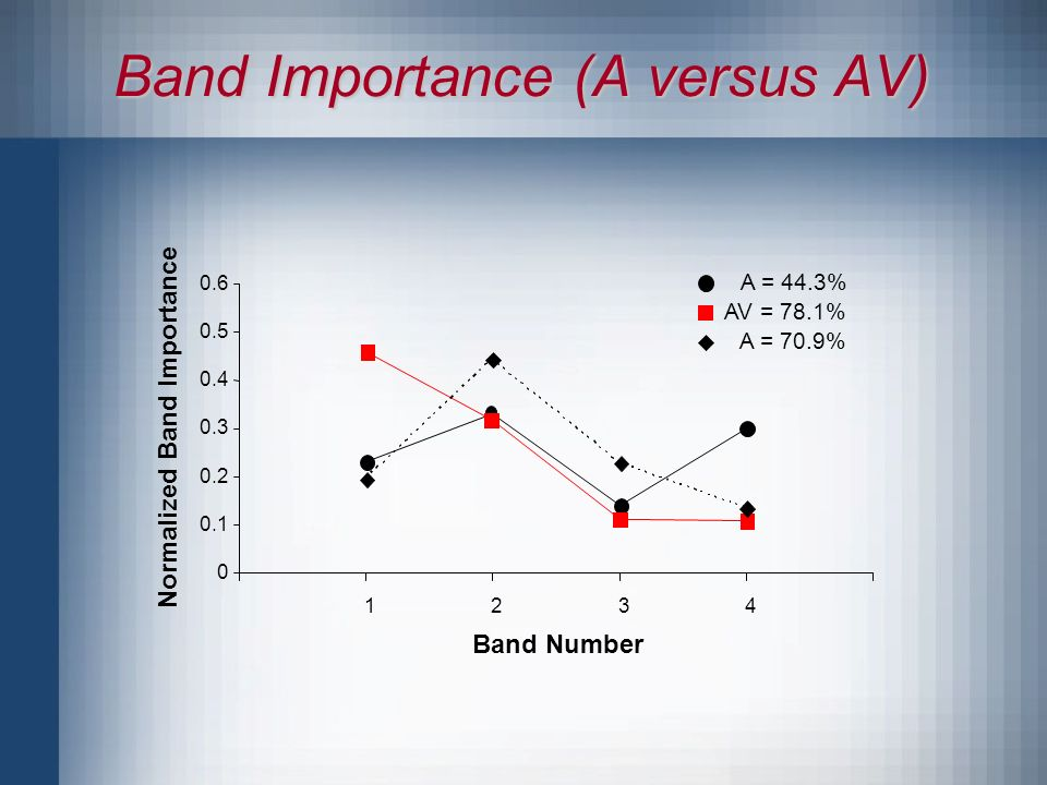 Band Number Normalized Band Importance A = 44.3% AV = 78.1% Band Importance (A versus AV) A = 70.9%