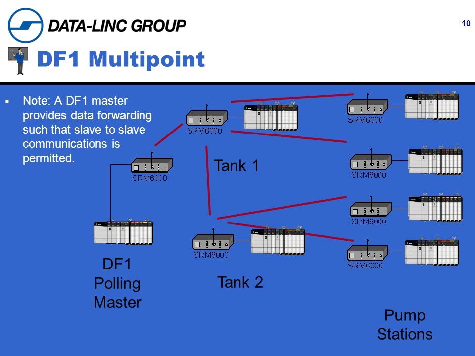 10 DF1 Multipoint DF1 Polling Master Tank 1 Tank 2 Pump Stations Note: A DF1 master provides data forwarding such that slave to slave communications is permitted.