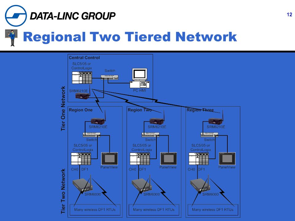 12 Regional Two Tiered Network