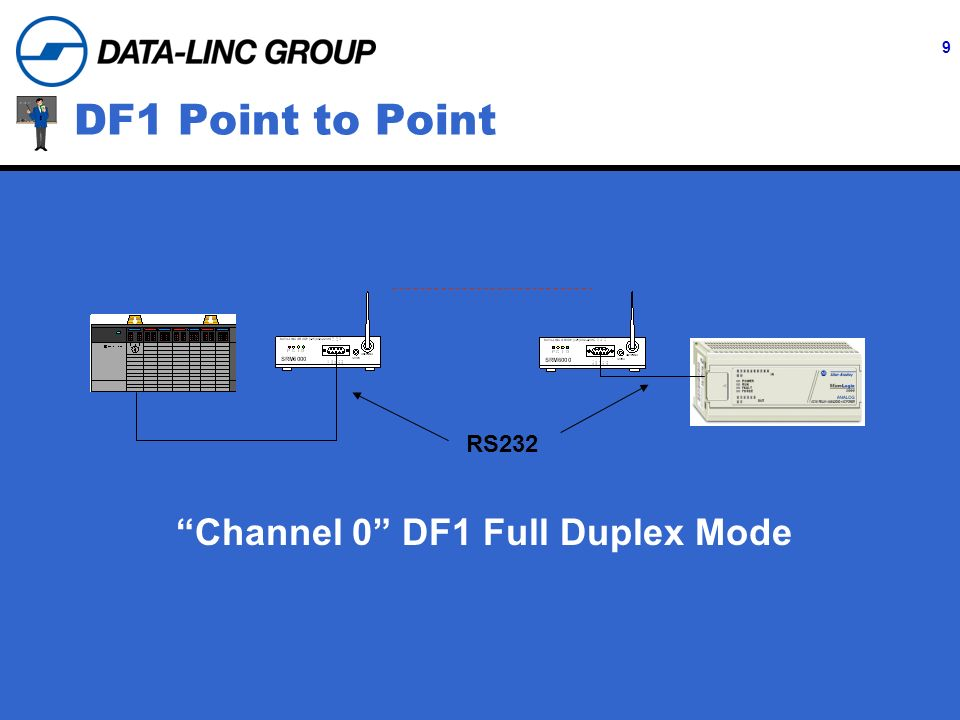 9 DF1 Point to Point RS232 Channel 0 DF1 Full Duplex Mode