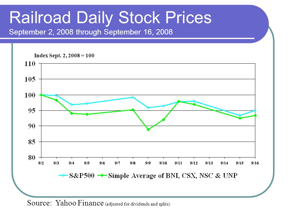 Railroad Daily Stock Prices September 2, 2008 through September 16, 2008 Index Sept.