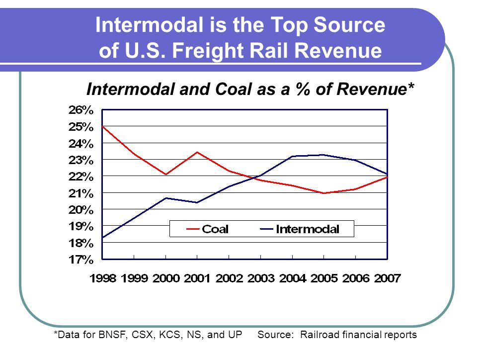 *Data for BNSF, CSX, KCS, NS, and UP Source: Railroad financial reports Intermodal and Coal as a % of Revenue* Intermodal is the Top Source of U.S.