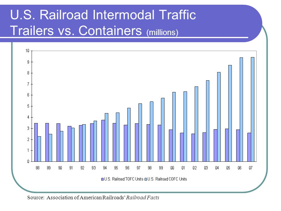 U.S. Railroad Intermodal Traffic Trailers vs.