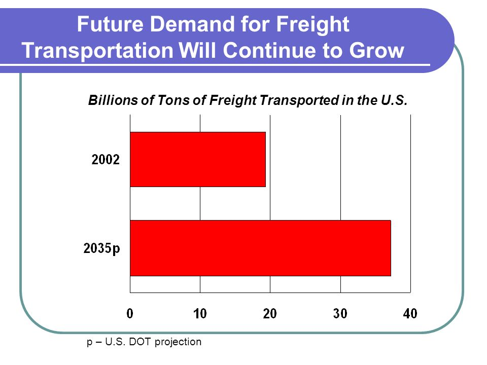Future Demand for Freight Transportation Will Continue to Grow p – U.S.