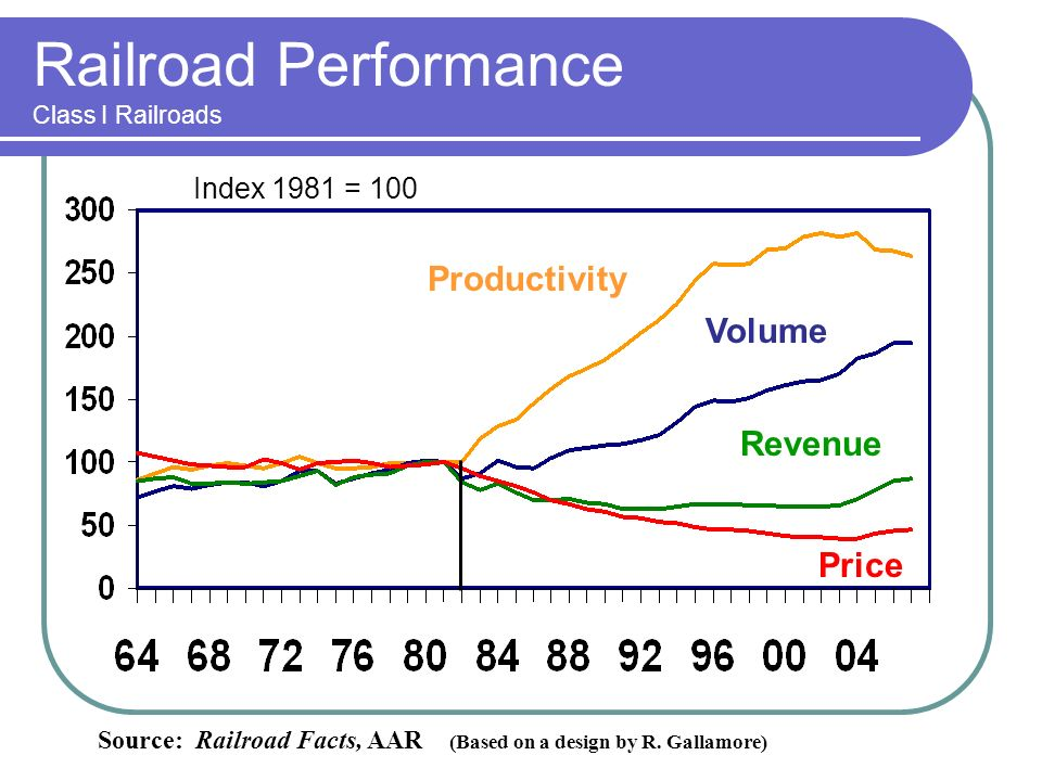 Railroad Performance Class I Railroads Index 1981 = 100 Source: Railroad Facts, AAR (Based on a design by R.