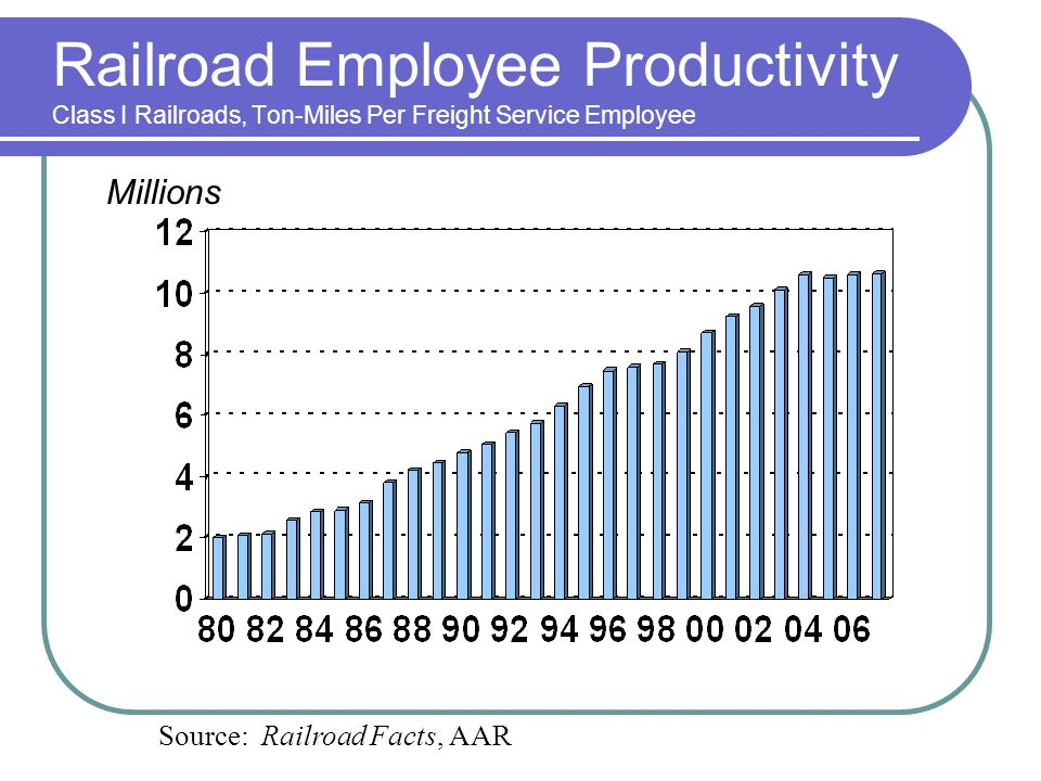 Railroad Employee Productivity Class I Railroads, Ton-Miles Per Freight Service Employee Source: Railroad Facts, AAR Millions