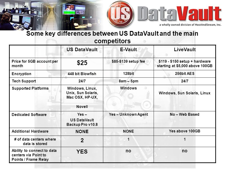 Some key differences between US DataVault and the main competitors US DataVaultE-VaultLiveVault Price for 5GB account per month $25 $85-$139 setup fee$119 - $150 setup + hardware starting at $5,000 above 100GB Encryption448 bit Blowfish128bit256bit AES Tech Support24/78am – 5pm24/7 Supported PlatformsWindows, Linux, Unix, Sun Solaris, Mac OSX, HP-UX, Novell Windows Windows, Sun Solaris, Linux Dedicated SoftwareYes – US DataVault Backup Pro v10.8 Yes – Unknown AgentNo – Web Based Additional Hardware NONE Yes above 100GB # of data centers where data is stored 2 11 Ability to connect to data centers via Point to Points / Frame Relay YES no