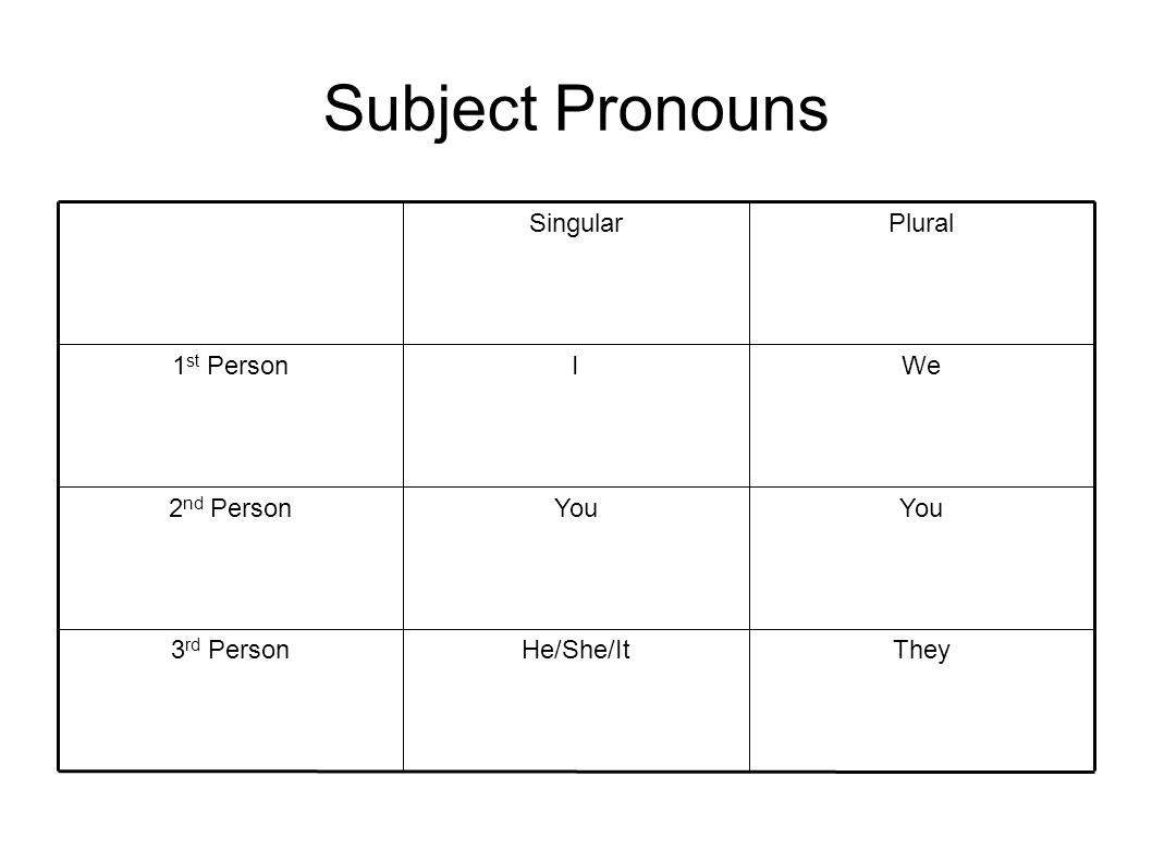 Subject Pronouns TheyHe/She/It3 rd Person You 2 nd Person WeI1 st Person PluralSingular