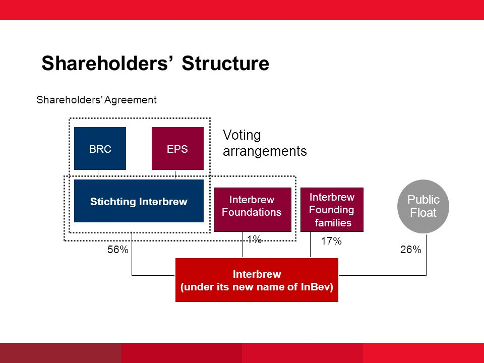 Shareholders Agreement 26% BRCEPS Public Float Stichting Interbrew 56% Interbrew Founding families 17% Interbrew Foundations 1% Interbrew (under its new name of InBev) Voting arrangements Shareholders Structure