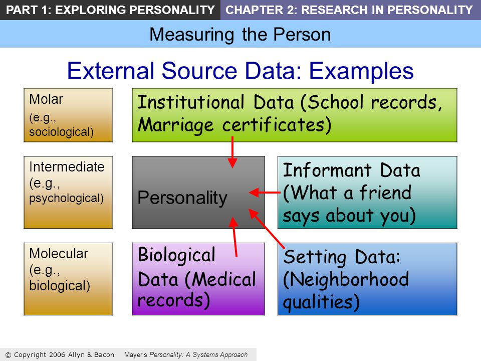 Measuring the Person © Copyright 2006 Allyn & Bacon Mayers Personality: A Systems Approach PART 1: EXPLORING PERSONALITYCHAPTER 2: RESEARCH IN PERSONALITY External Source Data: Examples Molar (e.g., sociological) Institutional Data (School records, Marriage certificates) Intermediate (e.g., psychological) Personality Informant Data (What a friend says about you) Molecular (e.g., biological) Biological Data (Medical records) Setting Data: (Neighborhood qualities)