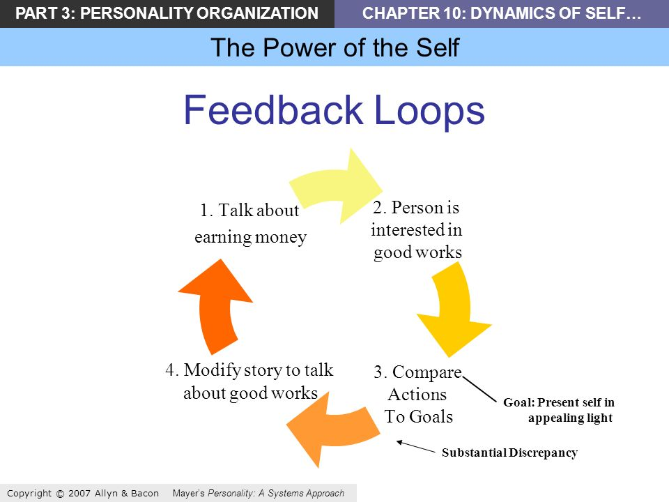 PART 3: PERSONALITY ORGANIZATIONCHAPTER 10: DYNAMICS OF SELF… The Power of the Self Copyright © 2007 Allyn & Bacon Mayers Personality: A Systems Approach Feedback Loops Substantial Discrepancy Goal: Present self in appealing light