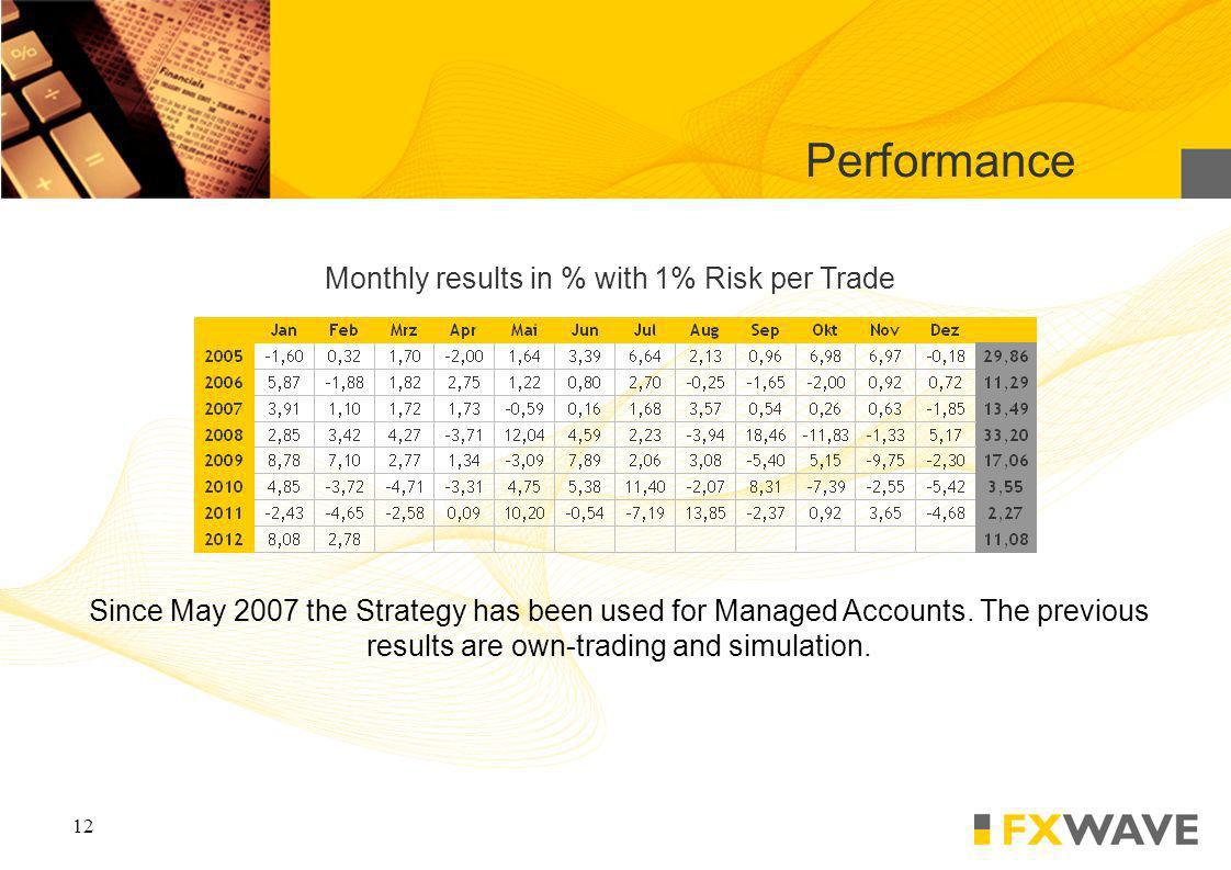 12 Monthly results in % with 1% Risk per Trade Performance Since May 2007 the Strategy has been used for Managed Accounts.