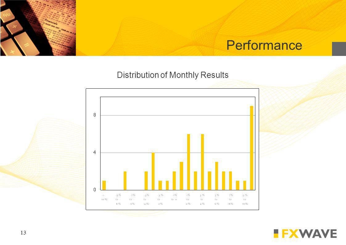 13 Distribution of Monthly Results Performance