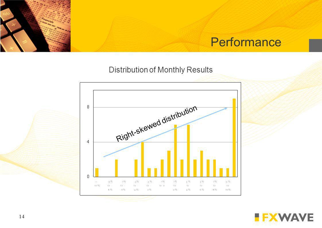 14 Distribution of Monthly Results Performance Right-skewed distribution