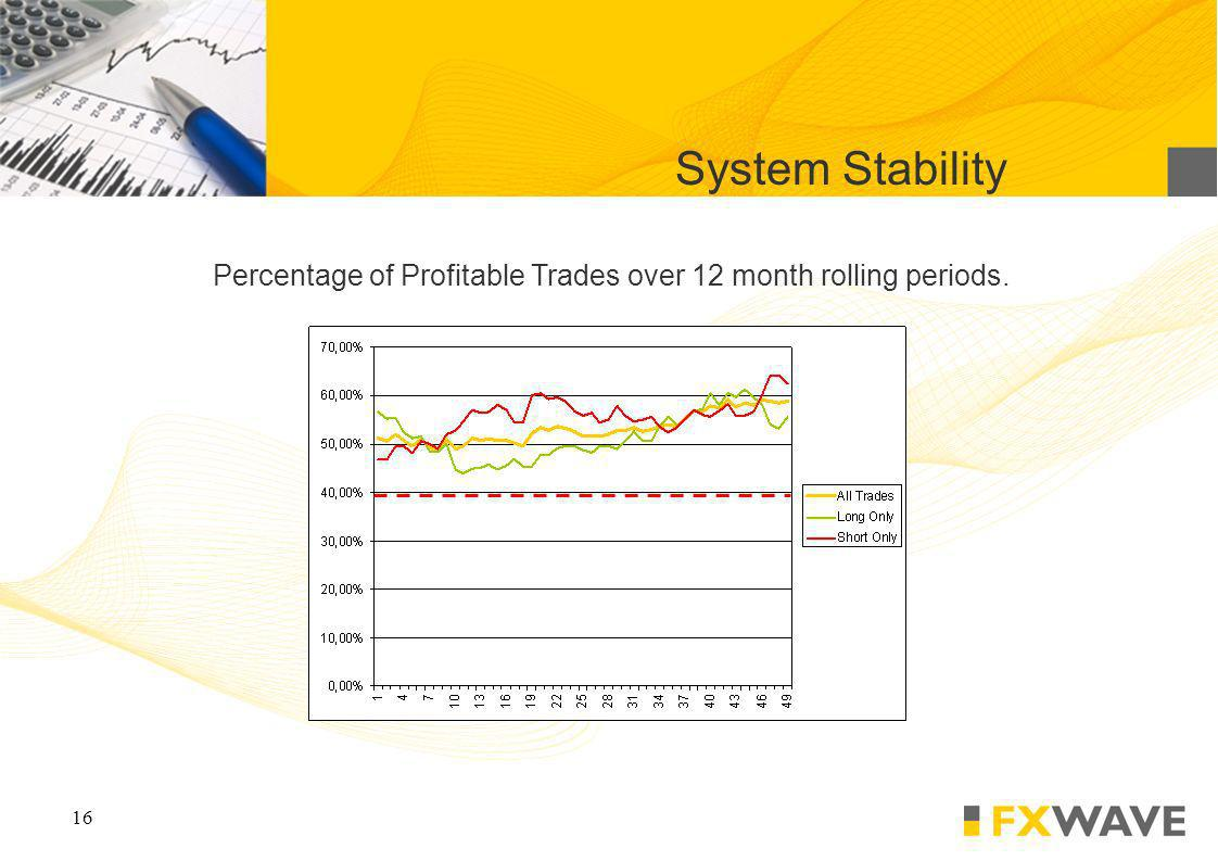 16 System Stability Percentage of Profitable Trades over 12 month rolling periods.