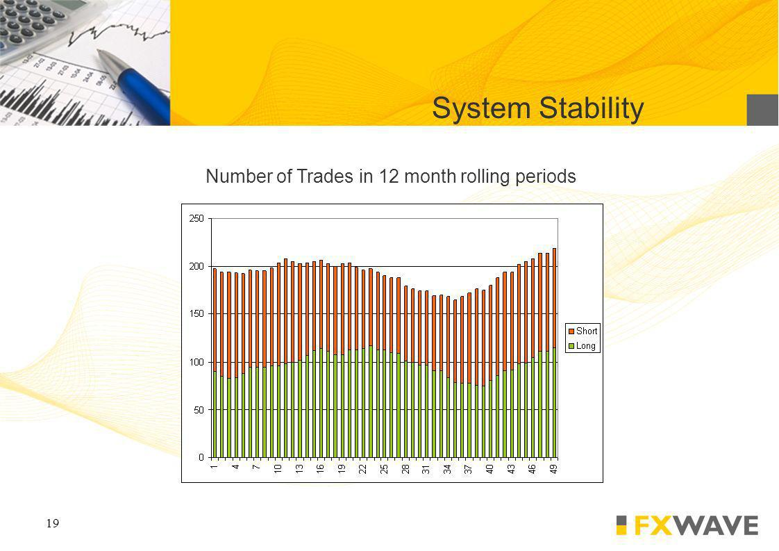 19 System Stability Number of Trades in 12 month rolling periods