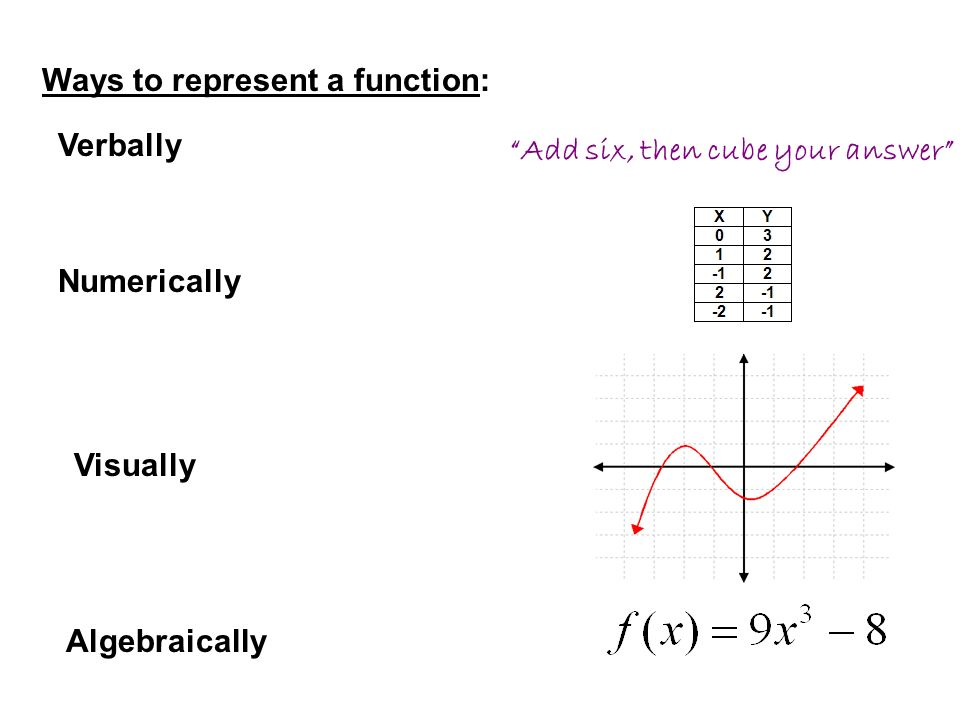 Ways to represent a function: Verbally Numerically Visually Algebraically Add six, then cube your answer