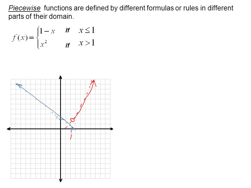 Piecewise functions are defined by different formulas or rules in different parts of their domain.