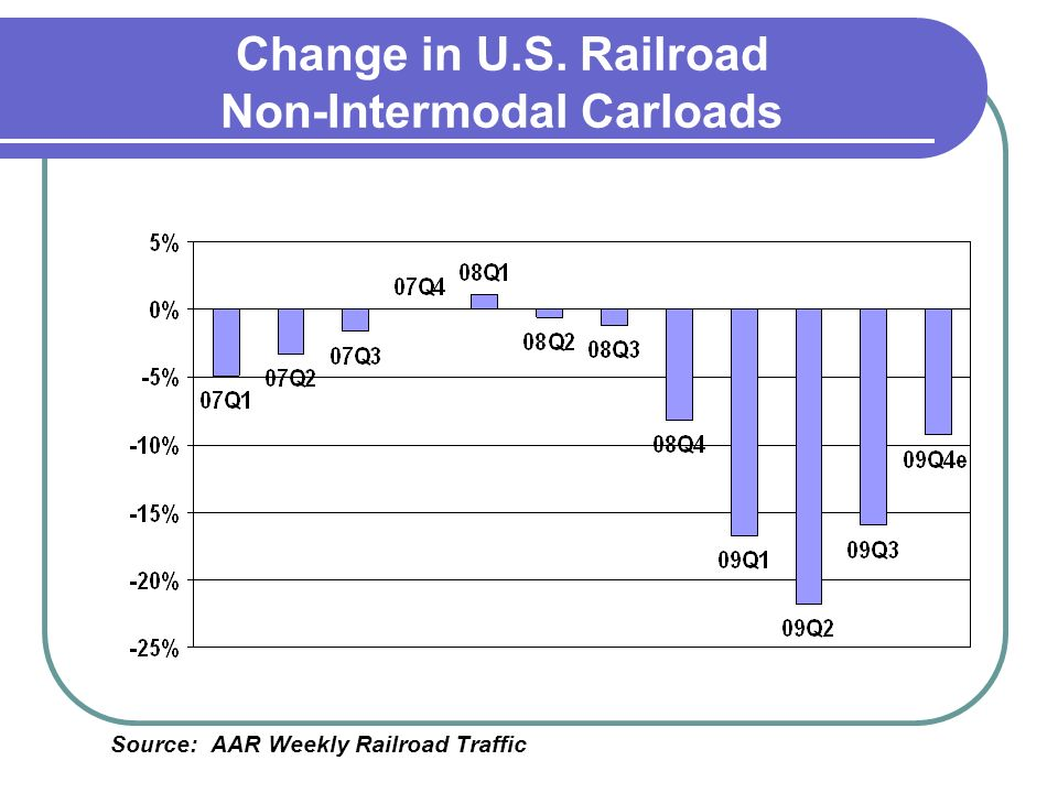 Change in U.S. Railroad Non-Intermodal Carloads Source: AAR Weekly Railroad Traffic