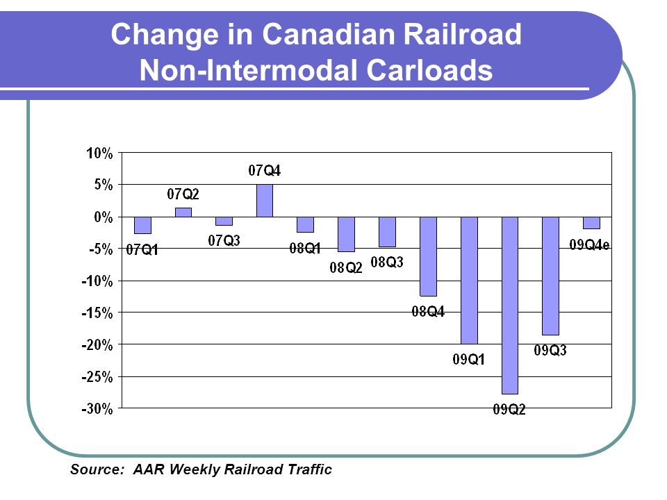 Change in Canadian Railroad Non-Intermodal Carloads Source: AAR Weekly Railroad Traffic